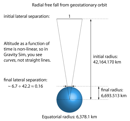 Radial free fall schematic